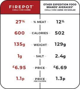 Firepot Stats